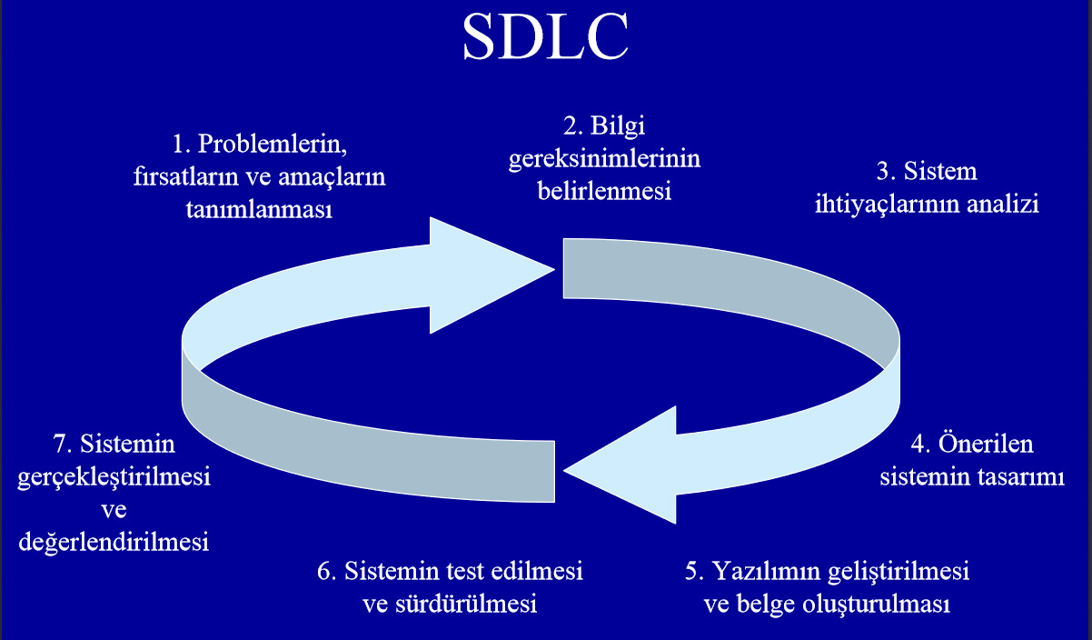 systems development life cycle sdlc systems This functional organization chart provides recommended functions and roles encompassing the system development life cycle inclusive of implementation maintenance and operation this functional organization chart provides recommended functions and roles for the maintenance and operations phase of a project.